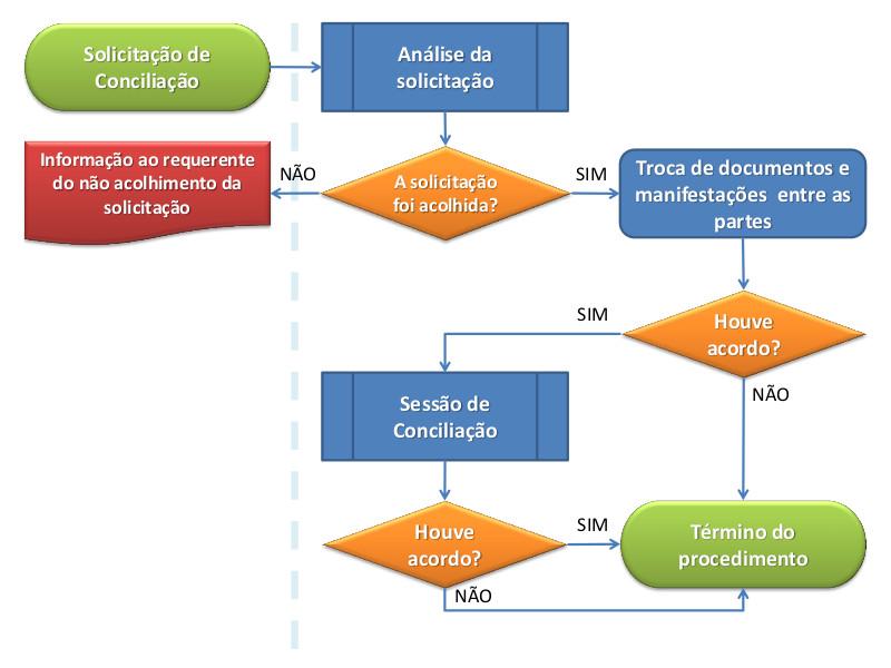Fluxograma de Conciliação